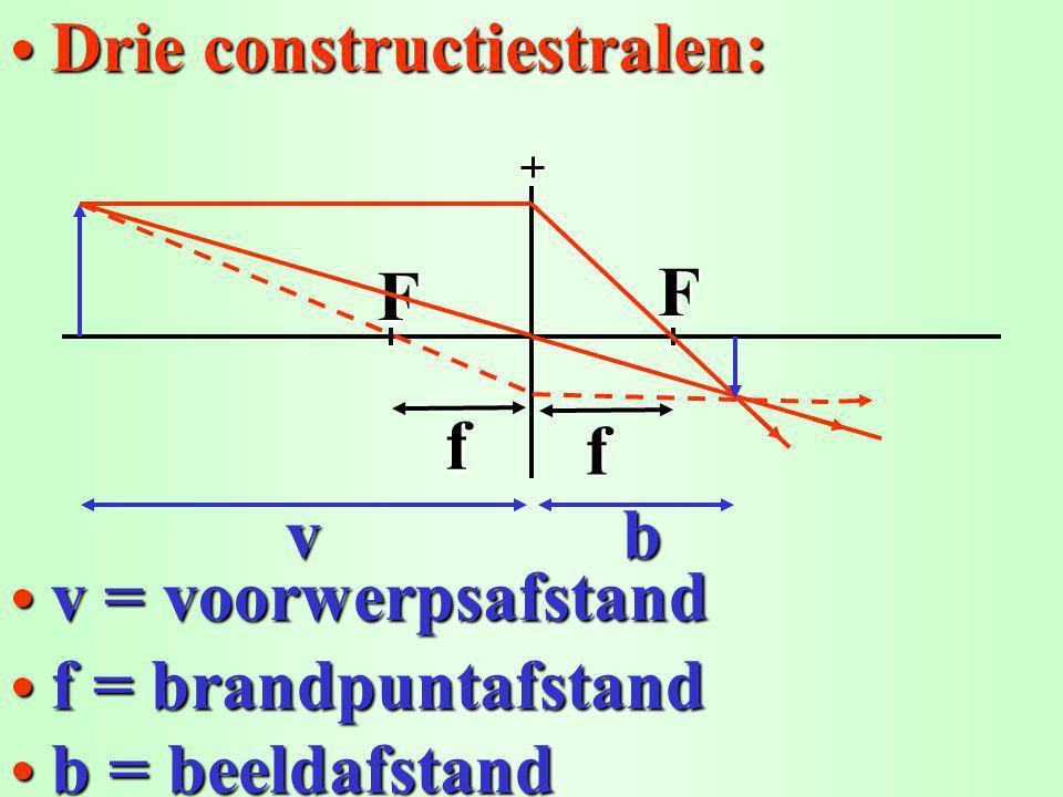 F Drie constructiestralen: Drie constructiestralen:F f bv f f = brandpuntafstand b = beeldafstand v = voorwerpsafstand