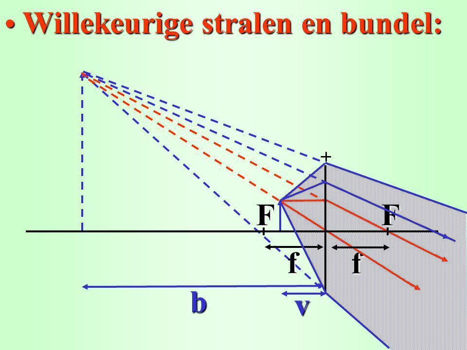 Willekeurige stralen en bundel: Willekeurige stralen en bundel:f f FF b v