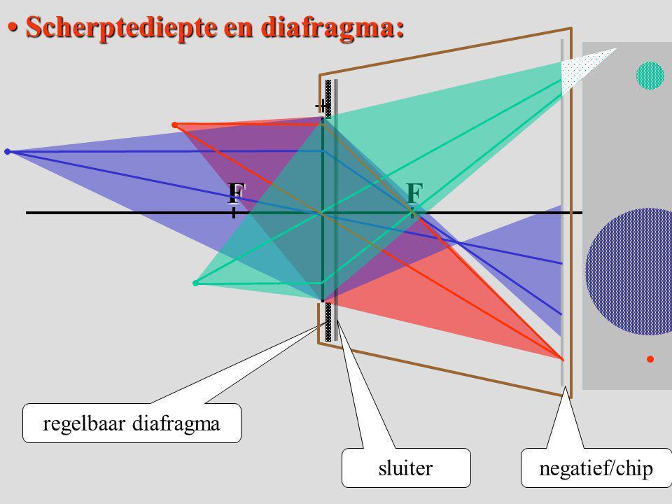 Scherptediepte en diafragma: Scherptediepte en diafragma:F F regelbaar diafragma sluiter negatief/chip