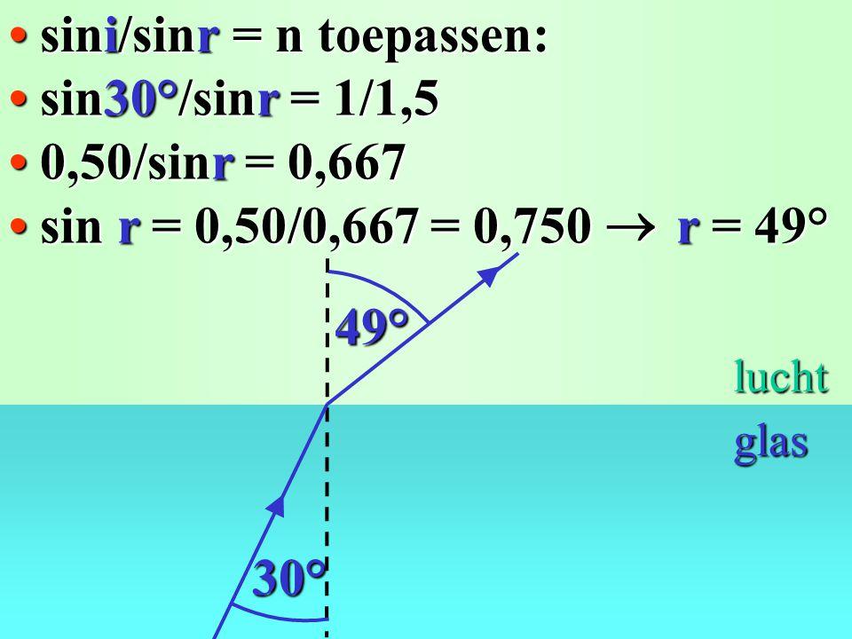 De wet van Snellius: sini/sinr = n n (van lucht naar glas) = 1,5... r i lucht glas n (van glas naar lucht) = 1/1,5 !!!!!