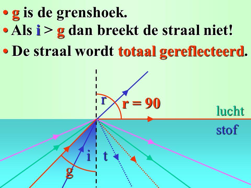 sini/sinr = n toepassen: 0,50/sinr = 0,667 sin30°/sinr = 1/1,5 49° 30° lucht glas sin r = 0,50/0,667 = 0,750r = 49° 