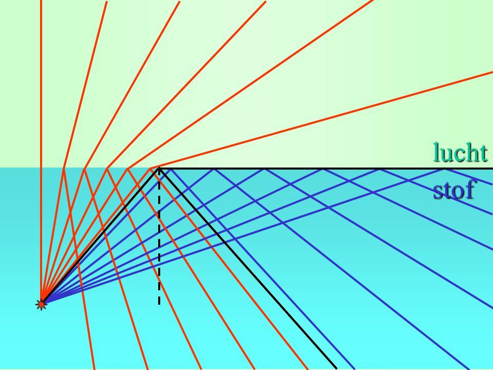 grenshoek: sing = 1/n (BINAS) lucht g glas n = 1,5 (voor glas) (BINAS) g = 42° sing = 1/1,5 = 0,667  42°