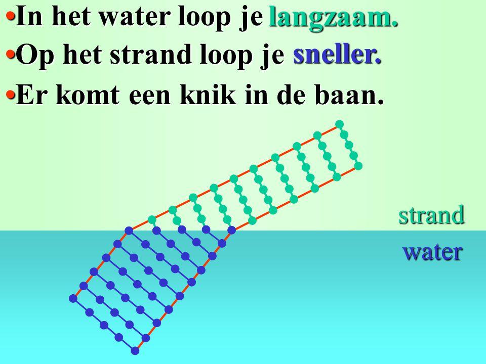 De wet van Snellius: sini/sinr = n n (van lucht naar glas) = 1,5...