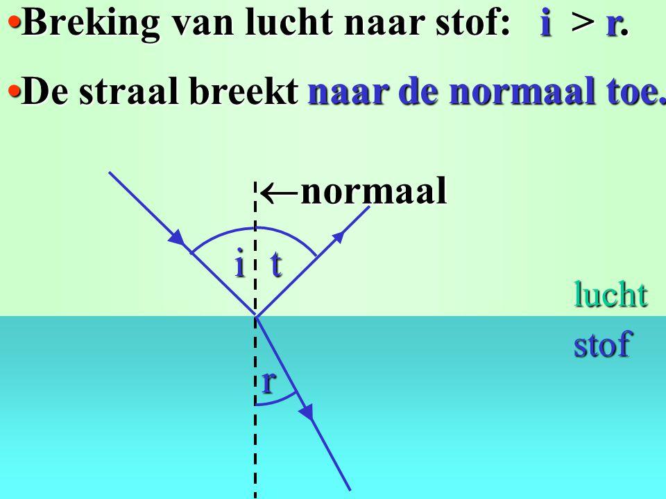 Breking van lucht naar stof:Breking van lucht naar stof: De straal breektDe straal breekt i > r.