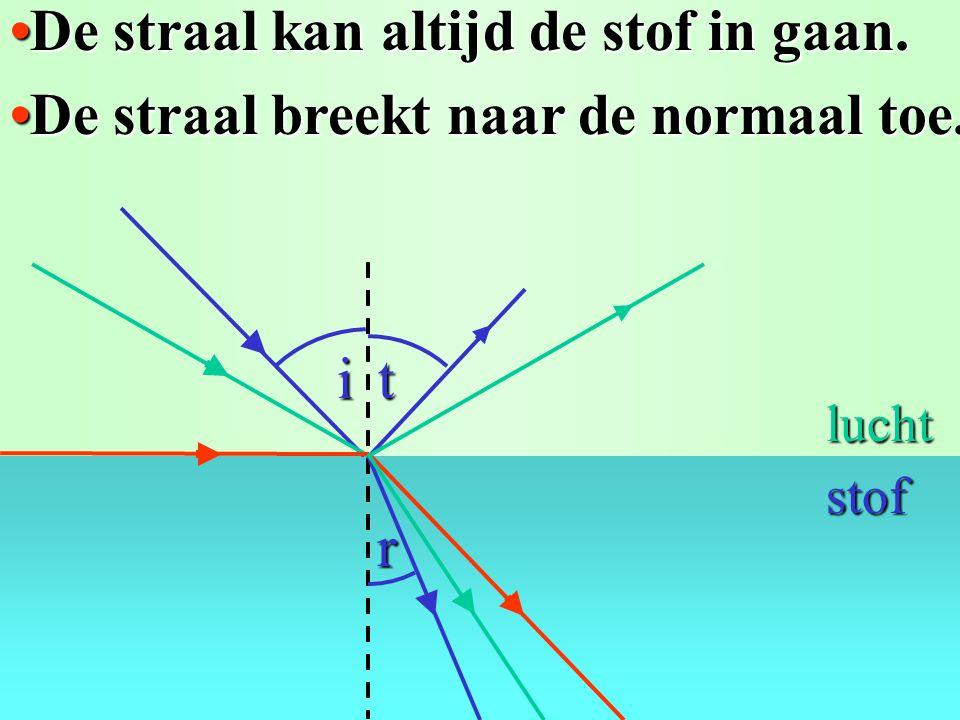 Breking van lucht naar stof:Breking van lucht naar stof: De straal breektDe straal breekt i > r. naar de normaal toe. i r lucht stof t  normaal