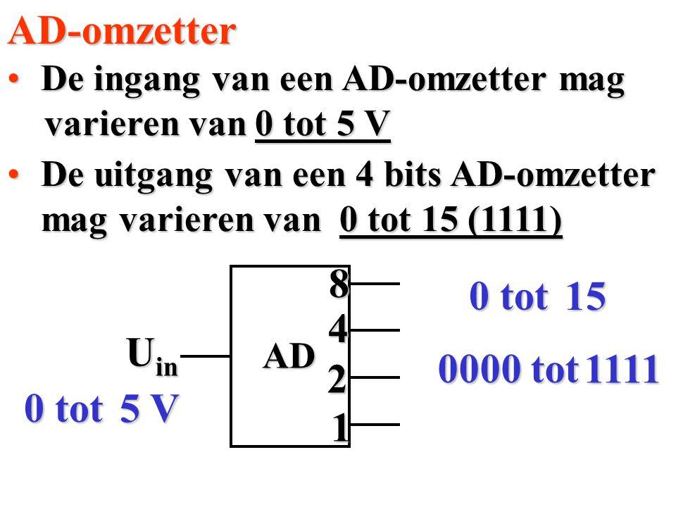 De ingang van een AD-omzetter magDe ingang van een AD-omzetter mag varieren van varieren vanAD-omzetterAD 84 2 1 U in 5 V 0 tot 15 1111 0000 tot 0 tot