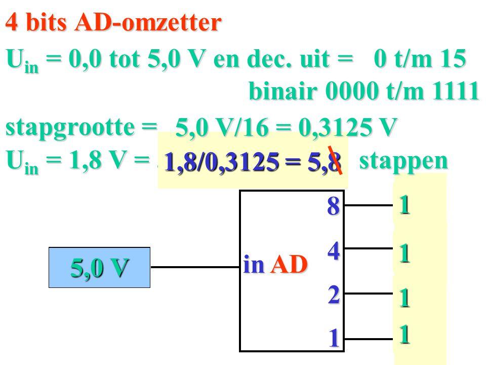 0,0 V 11 1 1 8 in 4 2 1 0 0 0 0 AD 4 bits AD-omzetter U in = 0,0 tot 5,0 V en dec. uit = 0 t/m 15 stapgrootte = U in = 1,8 V =......... stappen 1,8/0,
