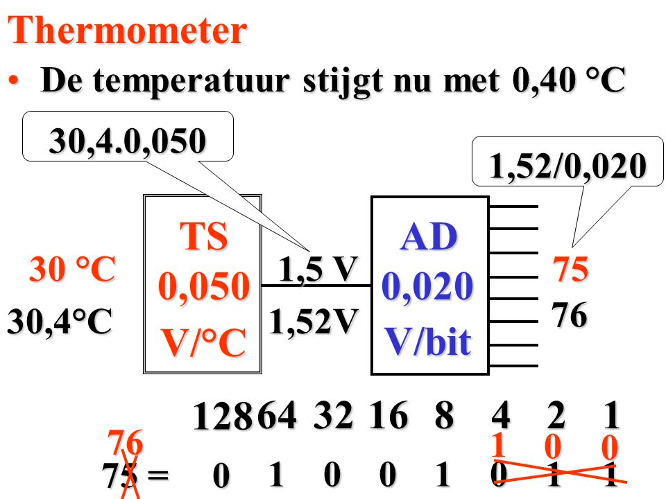 De temperatuur stijgt nu met 0,40 °CThermometer0,050 V/°C 30 °C 0,020 V/bit ADTS 1,5 V 75 41 128 64321682 75 = 01 0 10011 30,4.0,050 1,52/0,020 30,4°C