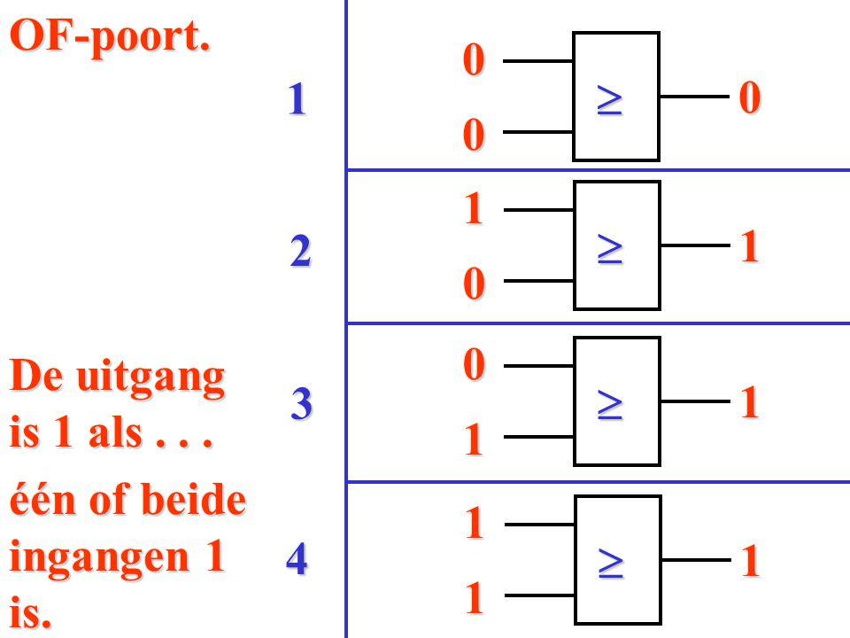0  0 0 0  1 1 1  0 1 1  1 1 4 3 2 1OF-poort. De uitgang is 1 als... één of beide ingangen 1 is.
