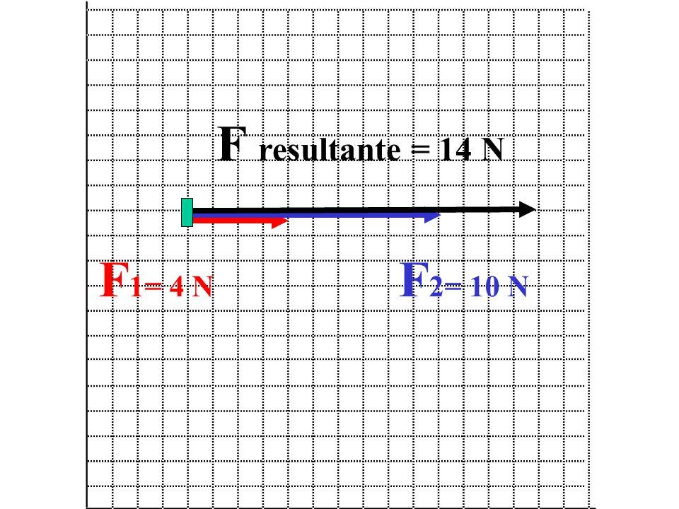 F 1= 4 N F 2= 10 N F resultante = 14 N
