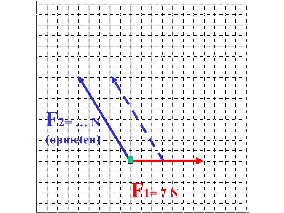 F 1= 7 N F 2= … N (opmeten)