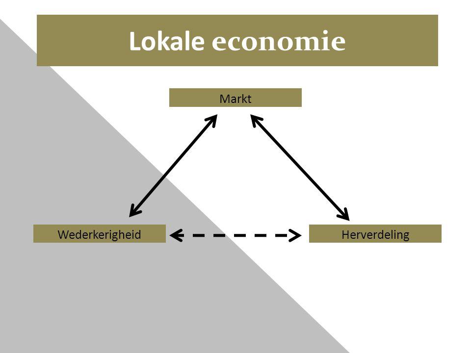 Lokale economie Markt HerverdelingWederkerigheid