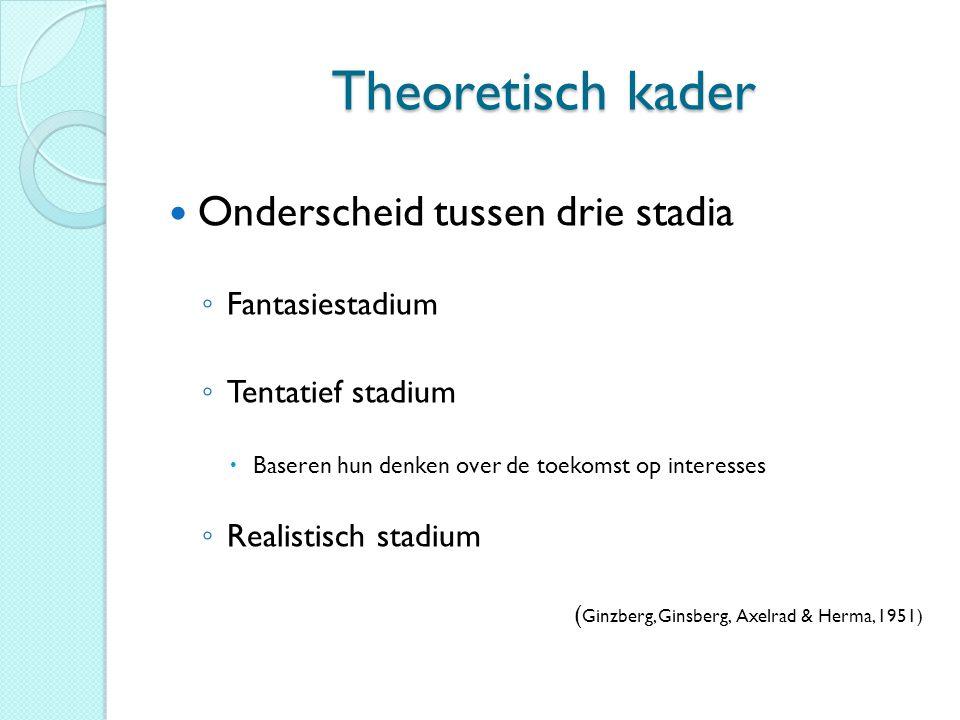 Theoretisch kader Onderscheid tussen drie stadia ◦ Fantasiestadium ◦ Tentatief stadium  Baseren hun denken over de toekomst op interesses ◦ Realistis