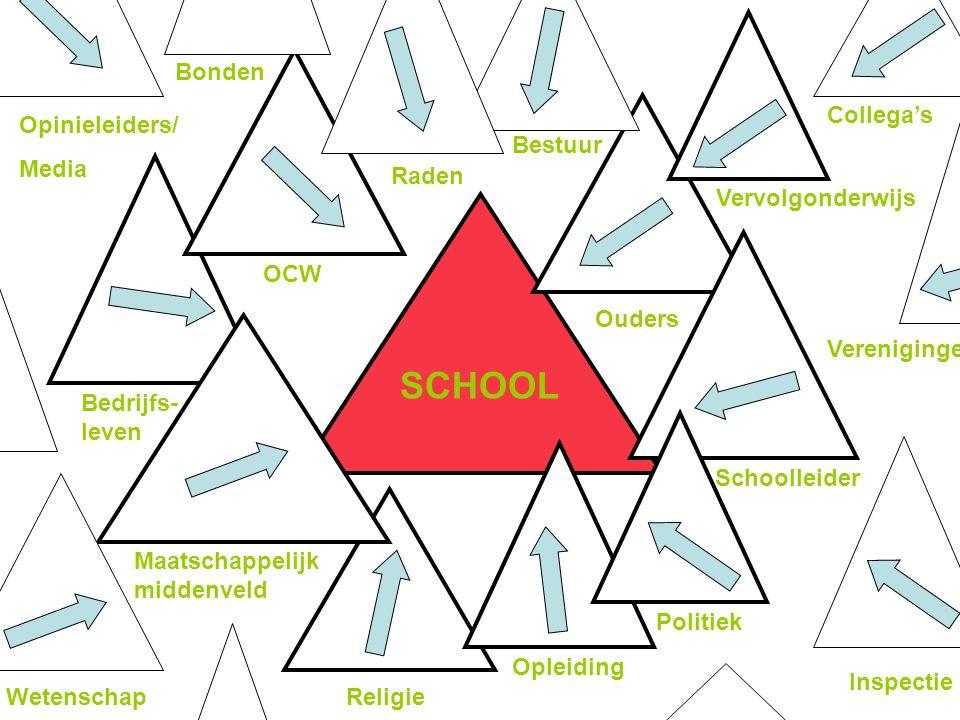 Dilemma's Persoonlijk heidsontwikkeling Kennen en kunnen Sociale competentie UniformPluriform Uitdagen Eisen CentraliserenDecentraliseren Controleren Vertrouwen