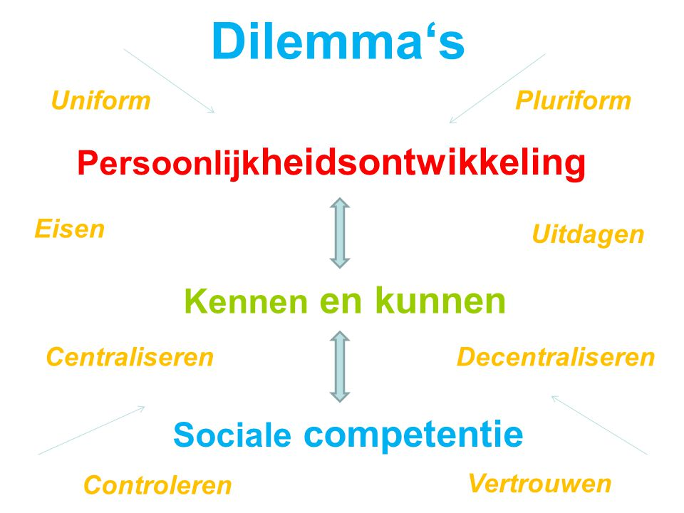 Doen Verken samen elkaars kaders: kerndoelen, tussendoelen, eindtermen, niveaus,…..