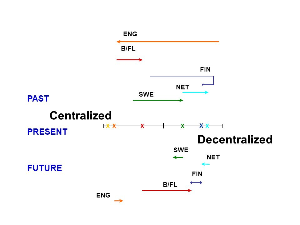 PAST PRESENT FUTURE Centralized Decentralized X ENG B/FL ENG NET SWE XXXX B/FL SWE FIN X