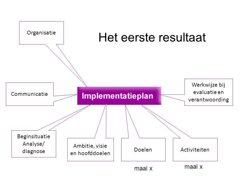 Organisatie Communicatie Beginsituatie Analyse/ diagnose Doelen Activiteiten Werkwijze bij evaluatie en verantwoording Ambitie, visie en hoofddoelen H