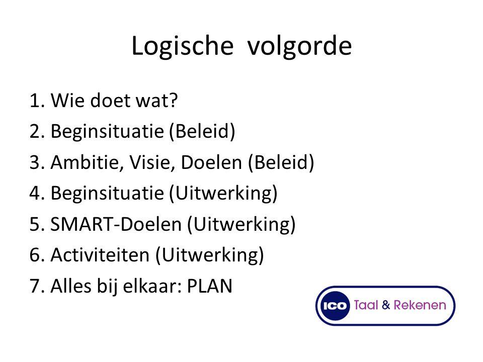 Logische volgorde 1. Wie doet wat? 2. Beginsituatie (Beleid) 3. Ambitie, Visie, Doelen (Beleid) 4. Beginsituatie (Uitwerking) 5. SMART-Doelen (Uitwerk
