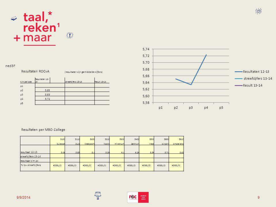 9/9/20149 ned3F Resultaten ROCvA (resultaten zijn gemiddelde cijfers) t/m periode Resultaten 12- 13 streefcijfers 13-14Result 13-14 p1 p25,65 p35,63 p45,72 p5 Resultaten per MBO College 510051105200521053005400550058005810 ZuidoostZuidWestpoortNoordHilversumCentrumWestAirportAmstelland resultaat 12-13 5,085,855,15,296,16,295,595,715,62 streefcijfers 13-14 resultaat t/m px % tov streefcijfers #DEEL/0!