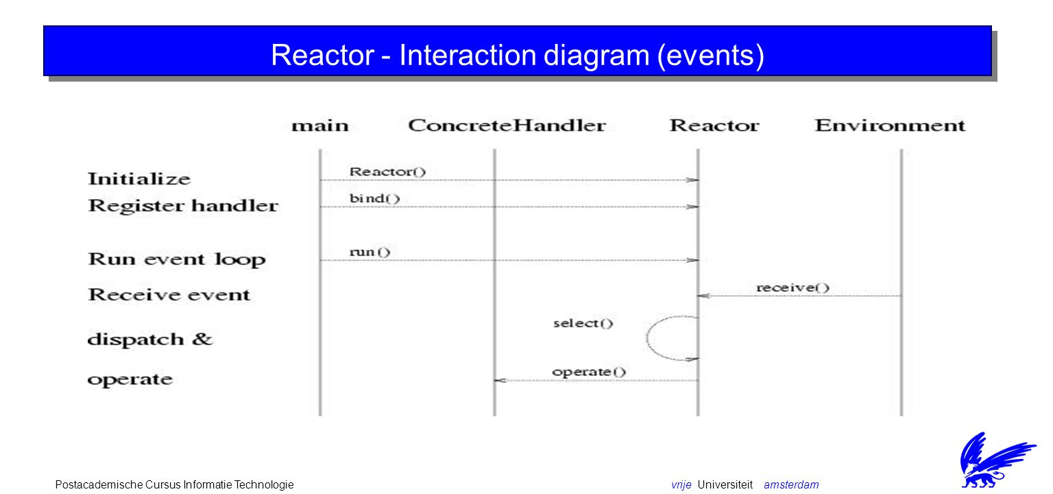 vrije Universiteit amsterdamPostacademische Cursus Informatie Technologie Reactor - Interaction diagram (events)