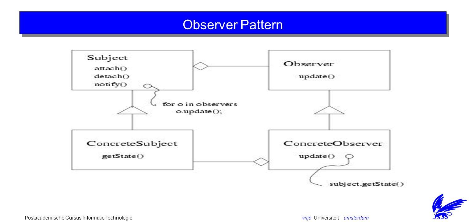 vrije Universiteit amsterdamPostacademische Cursus Informatie Technologie Observer Pattern