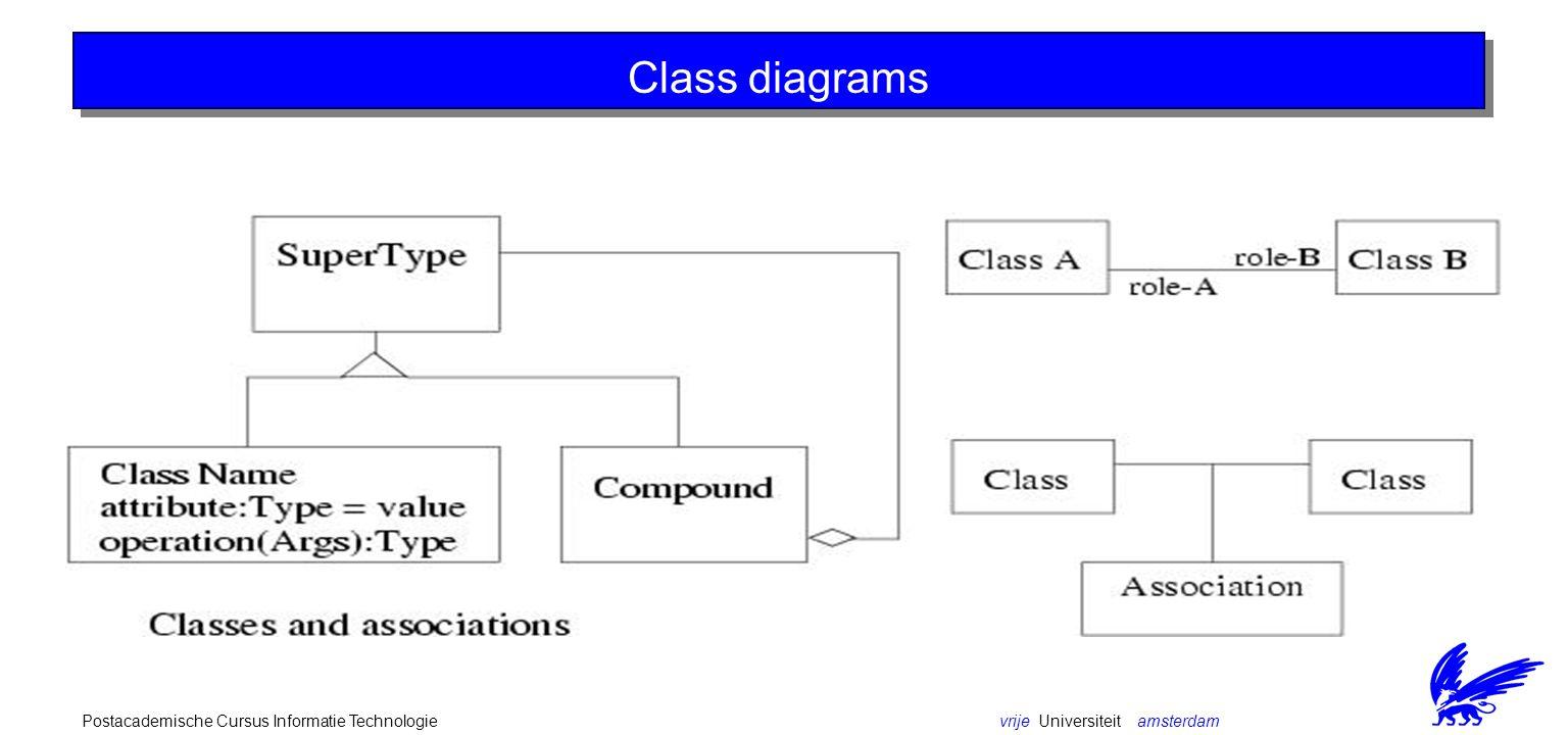 vrije Universiteit amsterdamPostacademische Cursus Informatie Technologie Class diagrams