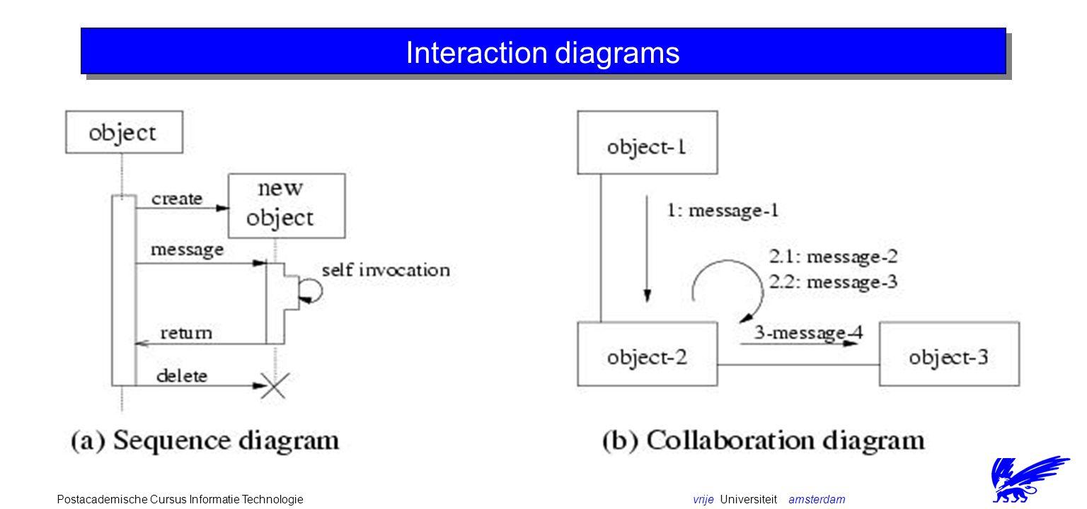 vrije Universiteit amsterdamPostacademische Cursus Informatie Technologie (simulation) event state transition diagram
