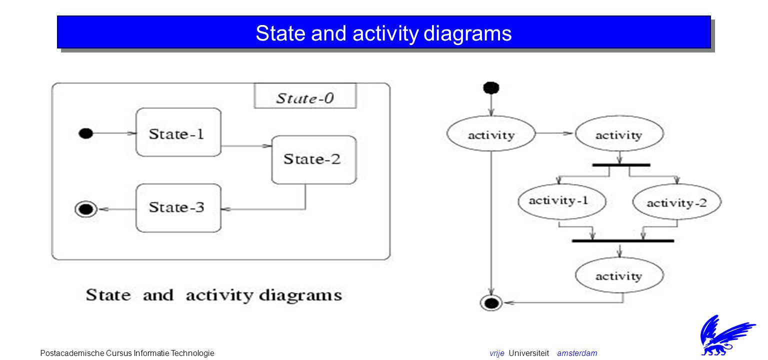 vrije Universiteit amsterdamPostacademische Cursus Informatie Technologie State and activity diagrams