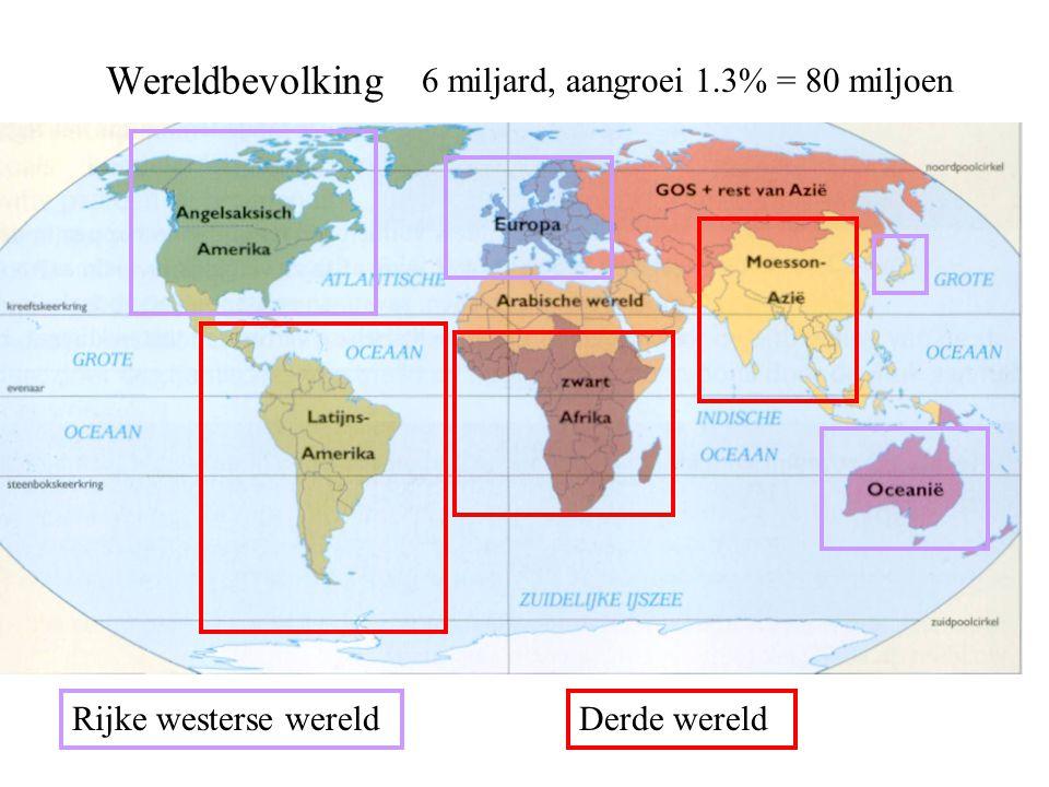 Wereldbevolking 6 miljard, aangroei 1.3% = 80 miljoen Rijke westerse wereldDerde wereld