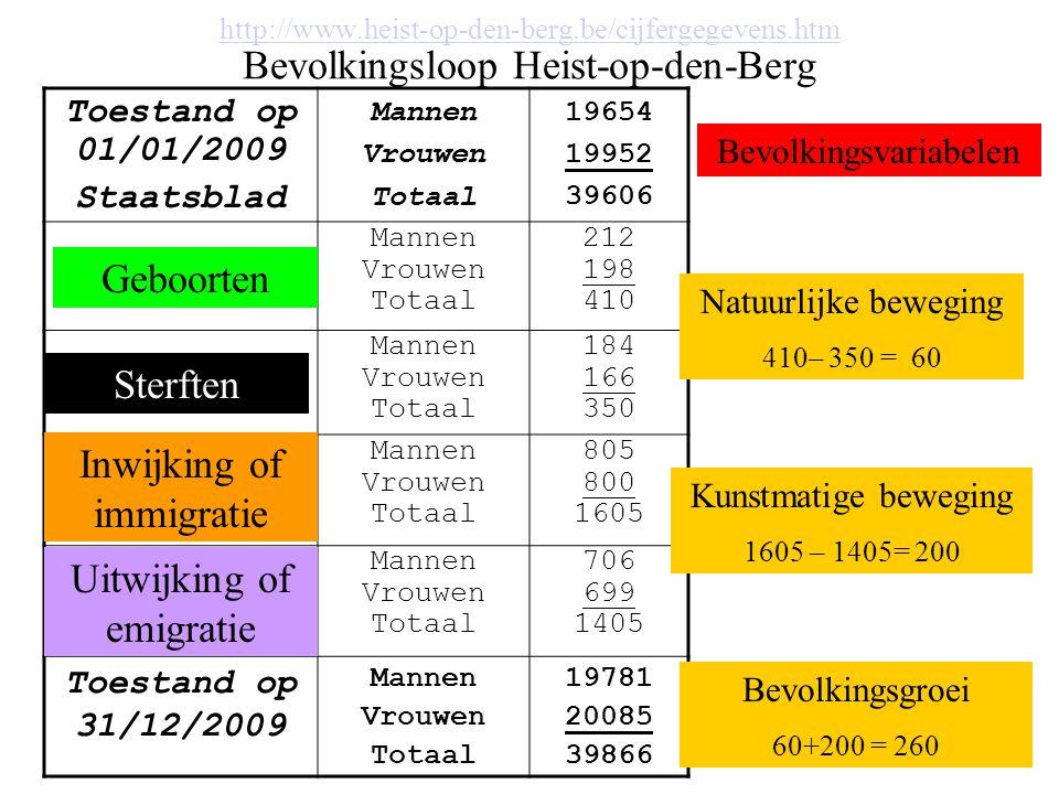 Vergelijking bevolkingsloop met België Heist-op-den-Berg (2009) België (2007) Totale bevolking op 1/139.606 10.584.534 Geboorten410120.663 Overlijdens350100.658 Inwijking160580.735 Uitwijking1405 53.390 Totale bevolking op 31/1239.86610.631.884 Aangroei met 60 Natuurlijke beweging: Heist-op-den-berg .