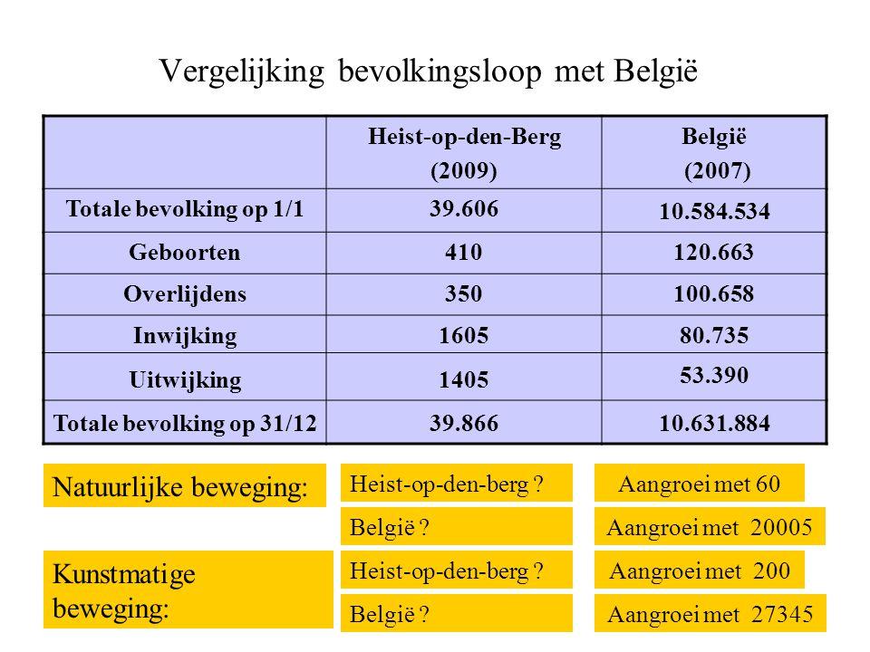 Vergelijking bevolkingsloop met België Heist-op-den-Berg (2009) België (2007) Totale bevolking op 1/139.606 10.584.534 Geboorten410120.663 Overlijdens