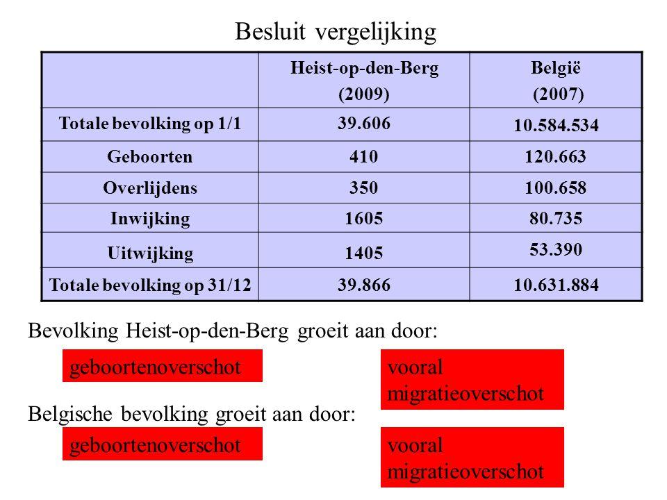 Besluit vergelijking Bevolking Heist-op-den-Berg groeit aan door: Belgische bevolking groeit aan door: vooral migratieoverschot geboortenoverschot Hei