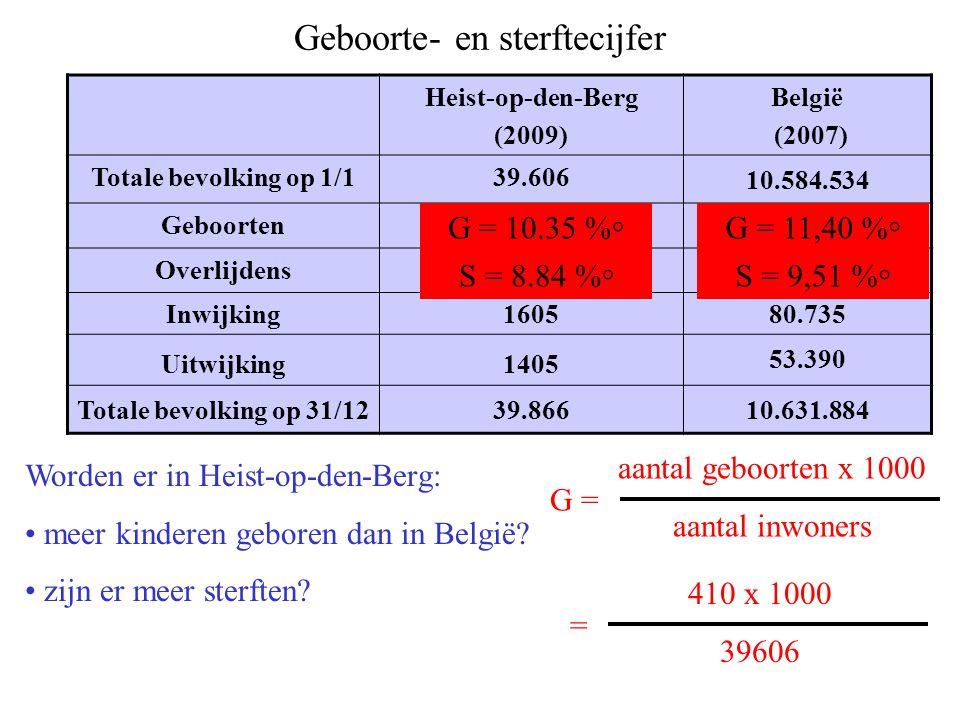 Heist-op-den-Berg (2009) België (2007) Totale bevolking op 1/139.606 10.584.534 Geboorten410120.663 Overlijdens350100.658 Inwijking160580.735 Uitwijking1405 53.390 Totale bevolking op 31/1239.86610.631.884 Geboorte- en sterftecijfer Worden er in Heist-op-den-Berg: meer kinderen geboren dan in België.