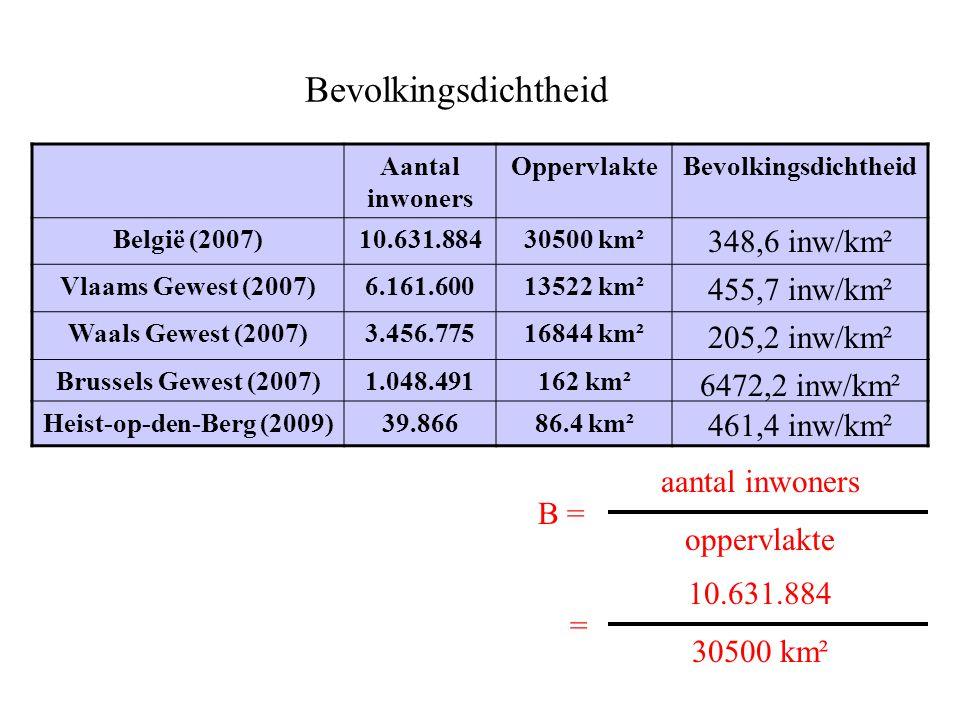Bevolkingsdichtheid Aantal inwoners OppervlakteBevolkingsdichtheid België (2007) 10.631.88430500 km² Vlaams Gewest (2007)6.161.60013522 km² Waals Gewe