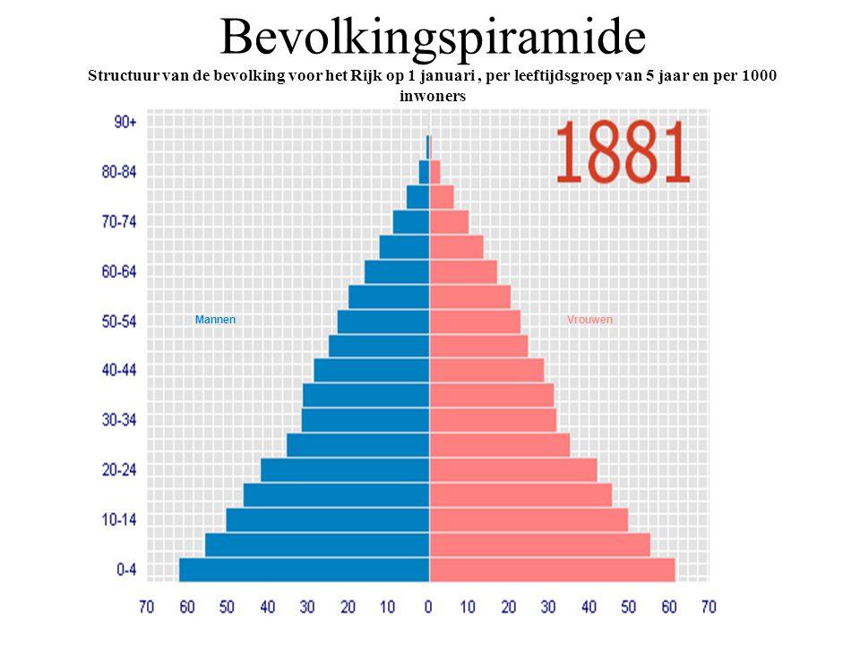 MannenVrouwen Bevolkingspiramide Structuur van de bevolking voor het Rijk op 1 januari, per leeftijdsgroep van 5 jaar en per 1000 inwoners