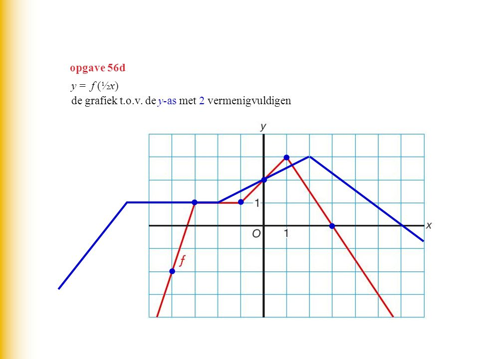 opgave 56d y = f (½x) de grafiek t.o.v. de y-as met 2 vermenigvuldigen ∙ ∙ ∙ ∙ ∙ ∙