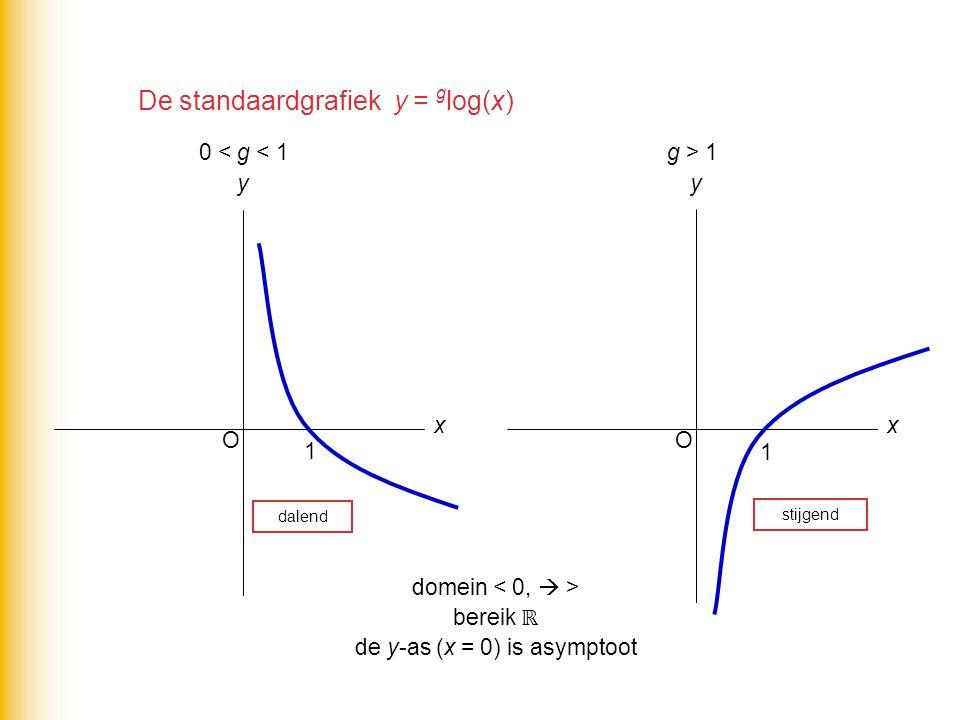 De standaardgrafiek y = g log(x) O x y 0 < g < 1 1 O x y g > 1 1 dalend stijgend domein bereik ℝ de y-as (x = 0) is asymptoot