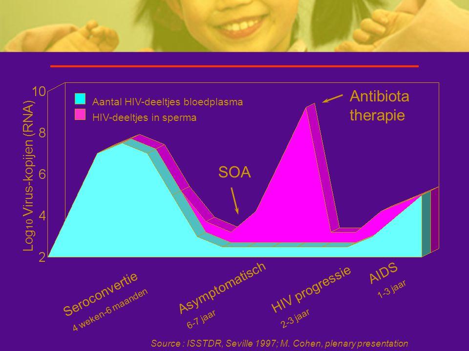 Log 10 Virus-kopijen (RNA) SOA Antibiota therapie Seroconvertie 4 weken-6 maanden Asymptomatisch 6-7 jaar HIV progressie 2-3 jaar AIDS 1-3 jaar Aantal