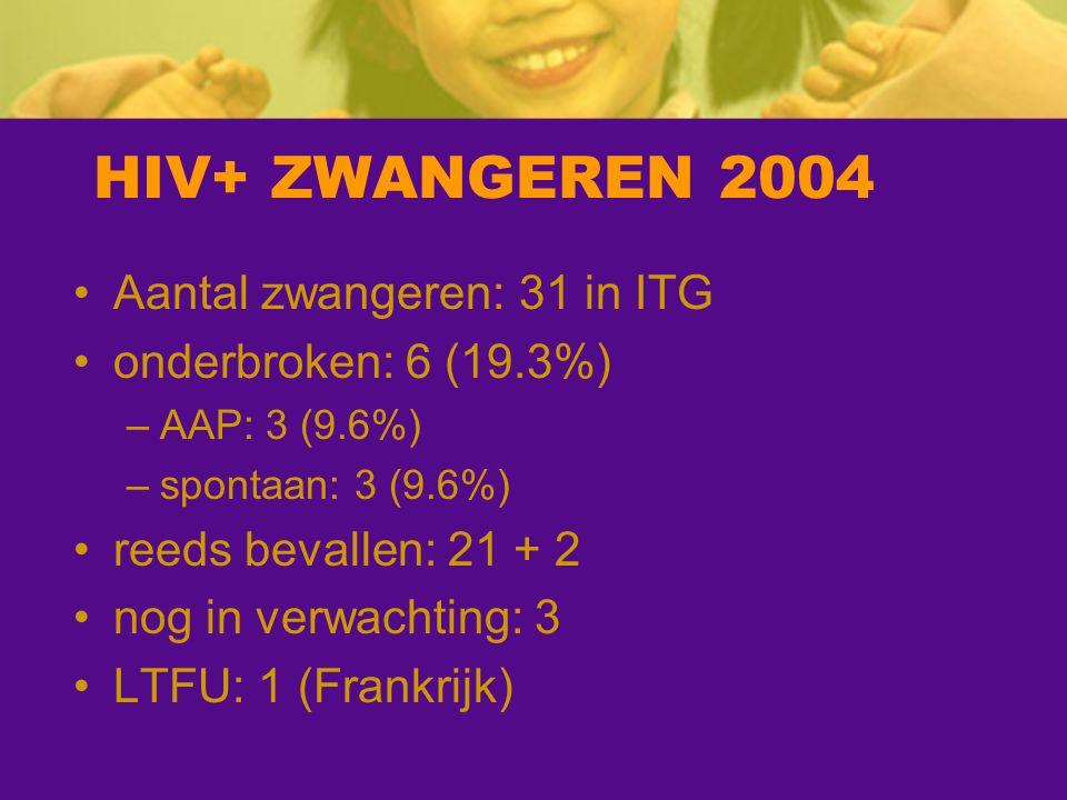HIV+ ZWANGEREN 2004 Aantal zwangeren: 31 in ITG onderbroken: 6 (19.3%) –AAP: 3 (9.6%) –spontaan: 3 (9.6%) reeds bevallen: 21 + 2 nog in verwachting: 3