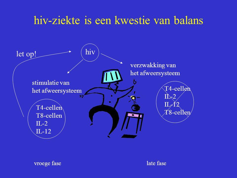 hiv-ziekte is een kwestie van balans stimulatie van het afweersysteem verzwakking van het afweersysteem T4-cellen T8-cellen IL-2 IL-12 hiv T4-cellen I