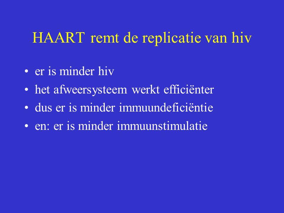 HAART remt de replicatie van hiv er is minder hiv het afweersysteem werkt efficiënter dus er is minder immuundeficiëntie en: er is minder immuunstimul