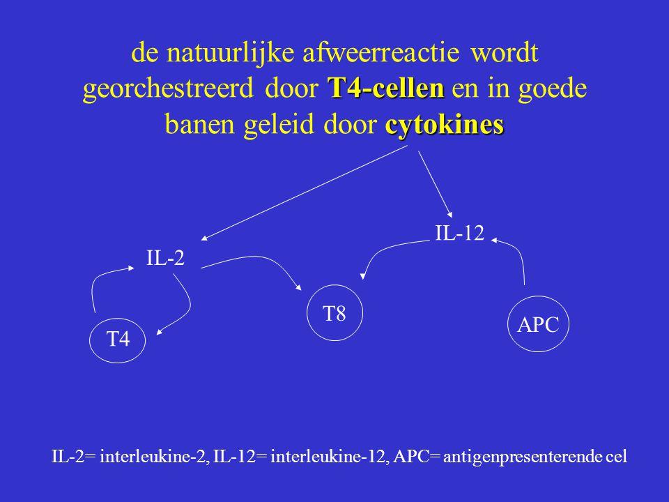 T4-cellen cytokines de natuurlijke afweerreactie wordt georchestreerd door T4-cellen en in goede banen geleid door cytokines IL-2 IL-12 T8 APC T4 IL-2