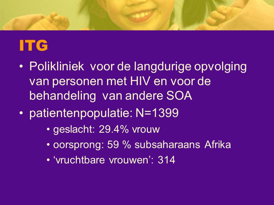 ITG Polikliniek voor de langdurige opvolging van personen met HIV en voor de behandeling van andere SOA patientenpopulatie: N=1399 geslacht: 29.4% vro