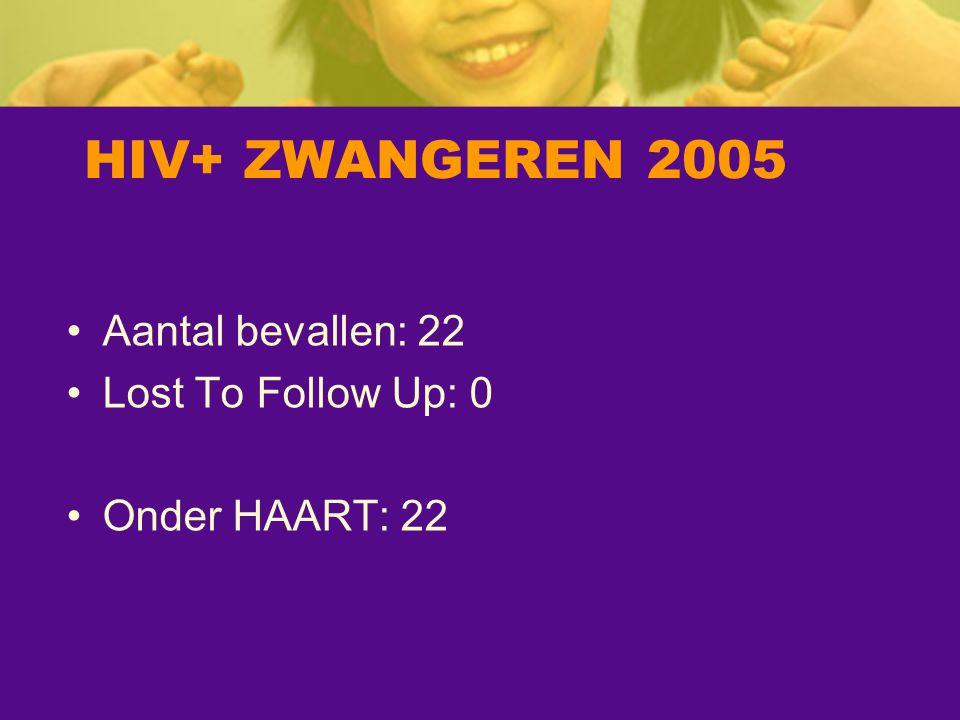 HIV+ ZWANGEREN 2005 Aantal bevallen: 22 Lost To Follow Up: 0 Onder HAART: 22