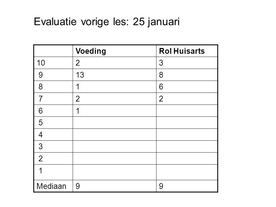VoedingRol Huisarts 1023 9138 816 722 61 5 4 3 2 1 Mediaan99 Evaluatie vorige les: 25 januari