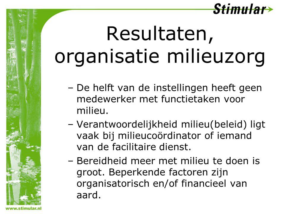 Resultaten, organisatie milieuzorg –De helft van de instellingen heeft geen medewerker met functietaken voor milieu. –Verantwoordelijkheid milieu(bele