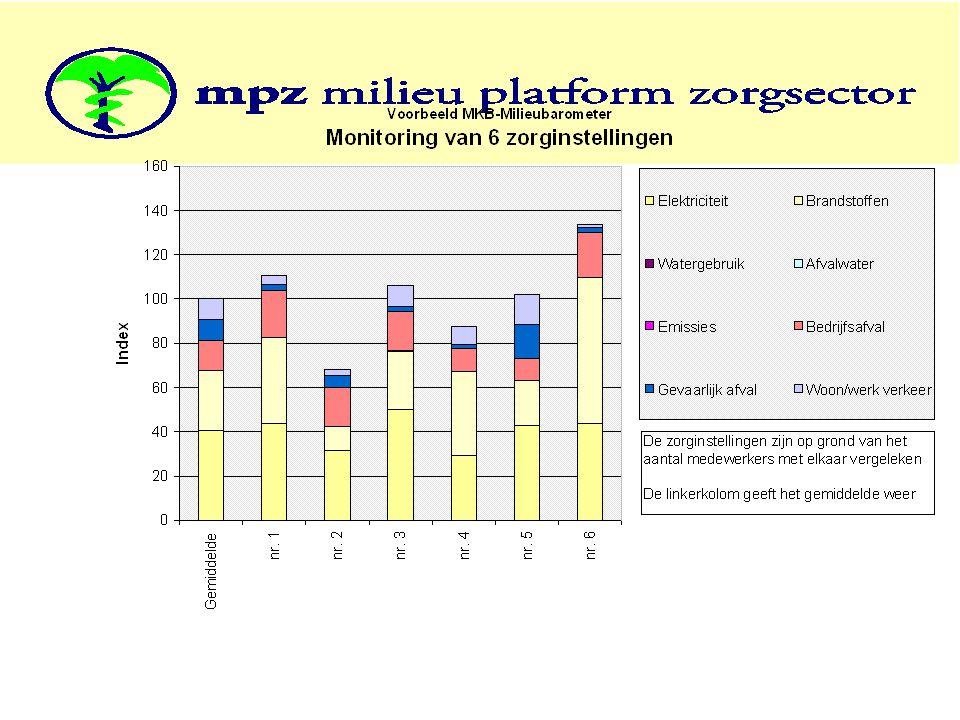 Instellingen vergelijken, per milieuthema, in één grafiek zichtbaar, geeft goed inzicht voor u en de directie.