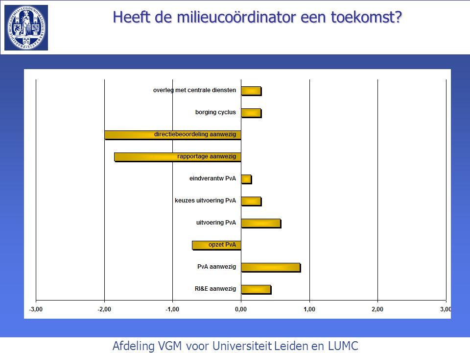 Heeft de milieucoördinator een toekomst? Afdeling VGM voor Universiteit Leiden en LUMC