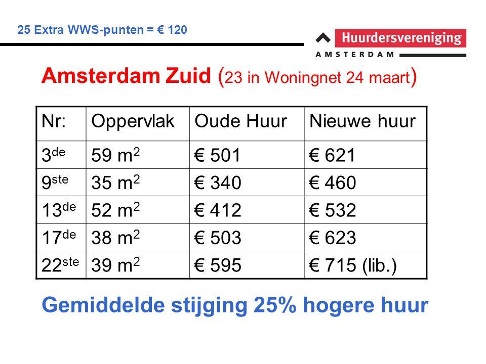 25 Extra WWS-punten = € 120 Amsterdam Zuid ( 23 in Woningnet 24 maart ) Nr:OppervlakOude HuurNieuwe huur 3 de 59 m 2 € 501€ 621 9 ste 35 m 2 € 340€ 46