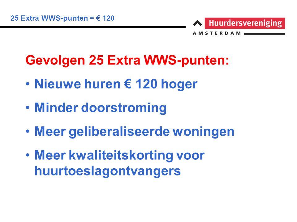 25 Extra WWS-punten = € 120 Gevolgen 25 Extra WWS-punten: Nieuwe huren € 120 hoger Minder doorstroming Meer geliberaliseerde woningen Meer kwaliteitskorting voor huurtoeslagontvangers